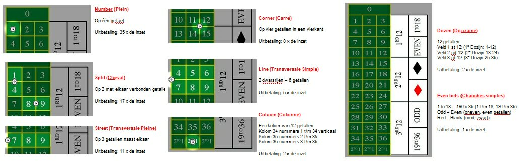 Roulette-spelregels